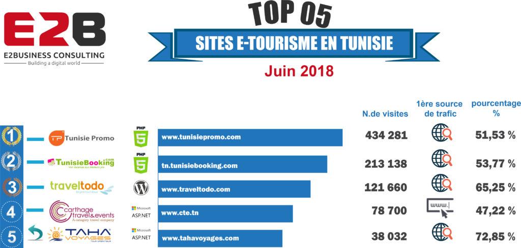 Top5 e-tourisme